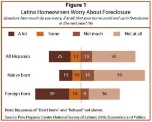 Worries About Housing Foreclosures