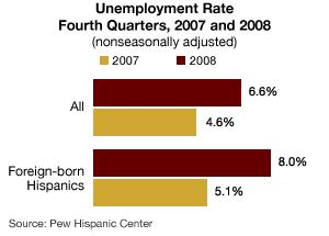 Increases in unemployment rates for the foreign-born Hispanic immigrants
