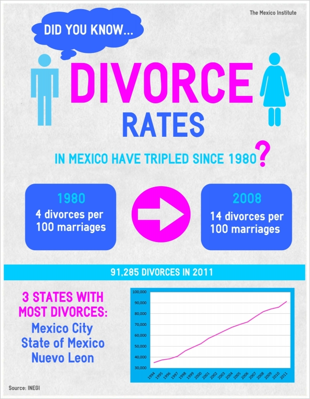 Divorce in Mexico