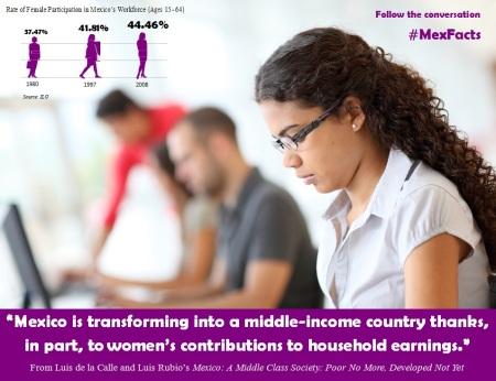 MexFact - Women Workforce