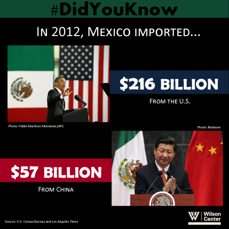 DidYouKnow - Mexican Imports from US and China