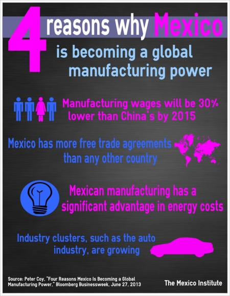 4 Reasons Why Mexico A Global Manufacturing Power