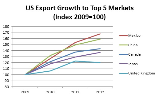 US Export Growth
