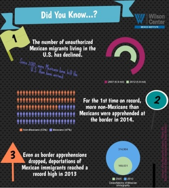 Mexican Immigration- Did You know