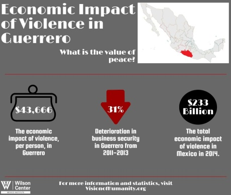 Economic Impact of Violence in Guerrero