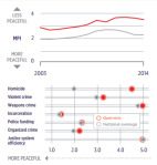 Source: Vision of Humanity, Mexico Peace Index Report